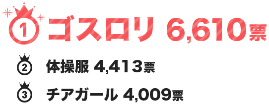 1位ゴスロリ6,610票 2位体操服4,413票 3位チアガール4,009票